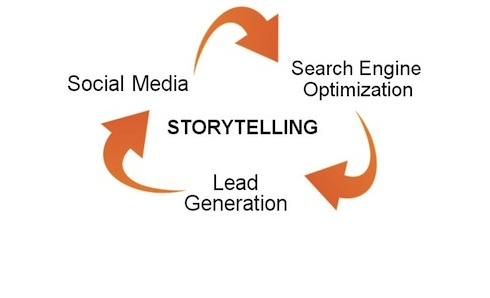 Original storytelling is key for quality content for increased sales leads.